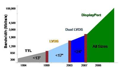 Planet Analog - Panel display interfaces and bandwidth: From