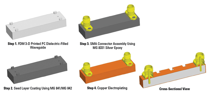 diagram of manufacturing and assembly process