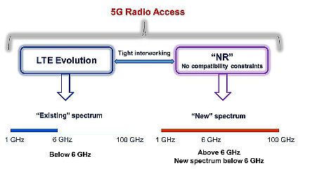 Planet Analog - 5G: Where is it and where is it going