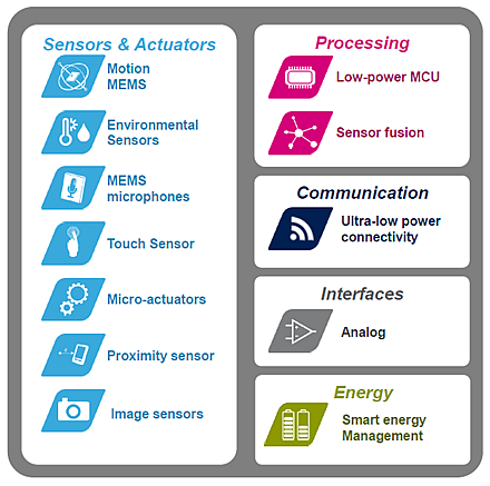 The product portfolio for IoT applications by STMicroelectronics  (Source: Innovation World Cup)