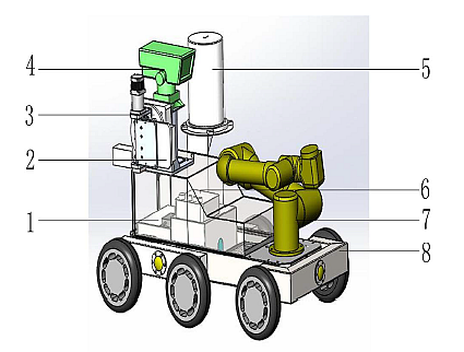 A robotic mobile disposal design for disposal of nuclear pollution. 1 is the robot shell lined with 1 cm of lead; 2 and 5 are nuclear source detectors, 3 is the rotary head with two degrees of freedom, 4 is the monitoring platform which can rotate 360 degrees and tilt 0 to 180 degrees and 6 is the control box. 7 is the manipulator with six degrees of freedom mechanical arm and gripper joint. 8 is the six-wheel drive mobility platform with motor and carbon steel body.  (Image courtesy of Reference  tech paper: Design and Implementation of Control System for Nuclear Pollution Disposal Robot based on Wireless Communication, Wei Chen,Yongguo Zhao,Chengye Liu, Mingming Jiang, Jie Sun, IEEE 2017) Modern day robotics can enable autonomous control in a mobile robot via LIDAR and visual means in a computerized feedback system. The robot can also be an extension of a human operator's movements. The caveat here is that nuclear radiation levels can severely damage electronic components that control movement and decision-making. Rad hard components and/or adequate radiation shielding must be employed. A remote control system must be employed via wireless LAN connected to a secure environment cable network. There will be a motion controller, a source detection controller, motor and motor drive, a navigation and positioning system, a six-axis manipulator, camera, with pan, tilt, zoom (PTZ) capability.