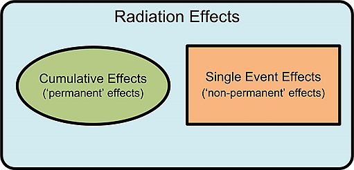 Radiation Effects - Cumulative and Single Event Effects