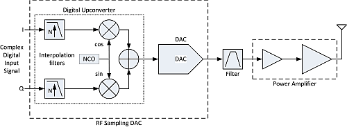 Figure 1b Figure 1 Zero-IF (a) and RF sampling architectures (b)