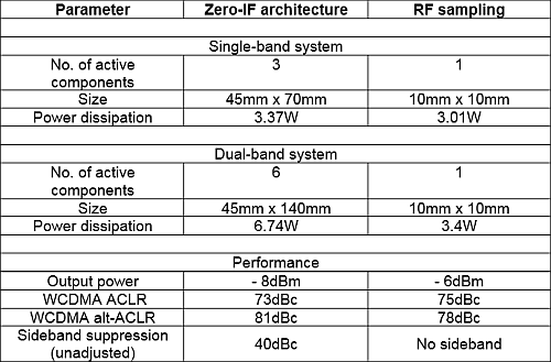 Comparison of zero IF and RF sampling at 1.8GHz