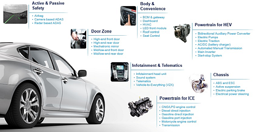 Click here for larger image Electronics Technologies for automotive applications (Source: http://www.st.com/en/applications/automotive-and-transportation.html#app-solutions-block-title STMicroelectronics)