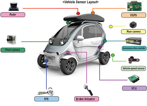 The contribution of electronics to the compact electric car is very valuable in terms of sensors and actuators (Source: Korean Machinery.com)