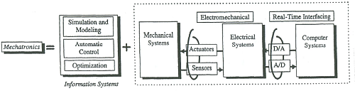 The main architecture of Mechatronics (Image courtesy of Reference 6)