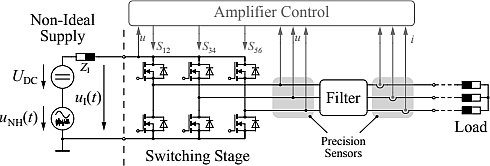 A switch-mode amplifier with high-precision output that can be used for single- or three-phase loads is shown here. In this closed loop control system, disturbances are attenuated from power supplies or from low-frequency harmonics which can emanate from the switching stage. (Image courtesy of Reference 1)