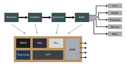 An integrated clock generator combines a MEMS (or crystal) resonator with an oscillator, and extends functionality with a programmable PLL and buffer output stage.