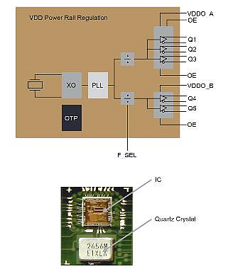 Block diagram of a 5-output clock generator and photograph of the crystal mounted on a substrate with the integrated circuit before the assembly is encapsulated in a plastic package.