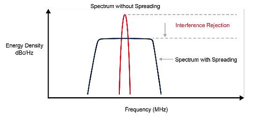 Reduction of EMI can be achieved by modulating the clock signal and reducing the energy peak (spread-spectrum modulation).