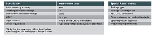 Once the frequencies and number of outputs are defined, there are many other clock parameters to be considered.