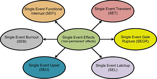Single Event Effects Due to Radiation Exposure