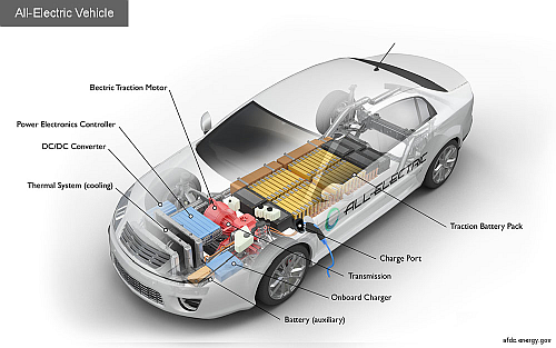 The electronics technology contribution to the electric car is very valuable. Source: U.S. Department of Energy