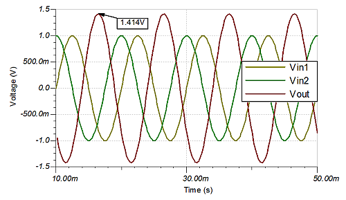 Transient response of the summing active low-pass filter