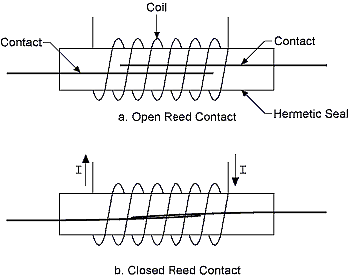 Reed Relay Diagram (Image courtesy of National Instruments white paper3)