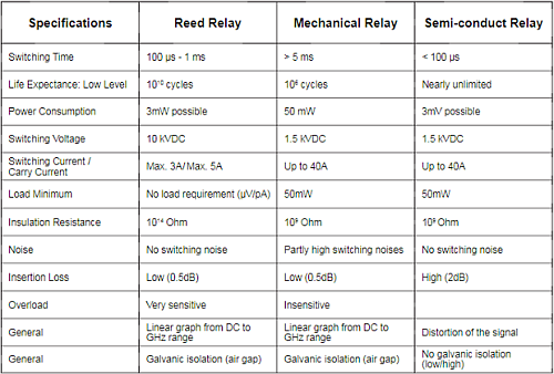 Comparison of Relay Types and Characteristics, from 'How to Choose the Right Relay3', National Instruments