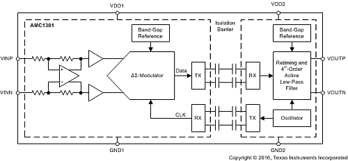 Block diagram for the TI AMC1301 isolated current-sense amplifier