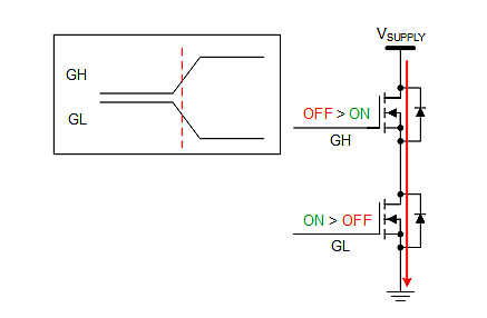 Shoot-through occurs when both the upper and lower MOSFETs are on-times overlap, even for a very brief period with the result of a short from power to ground as well as possible power-device damage; device turn-on/off timing must allow for a brief 'dead time' when neither device is on, in order to avoid the possibility of this happening. (Image source: Texas Instruments)