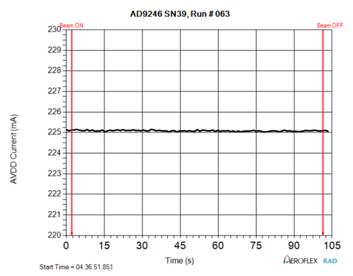 AD9246S AVDD Power Supply Current During SEL Test Run