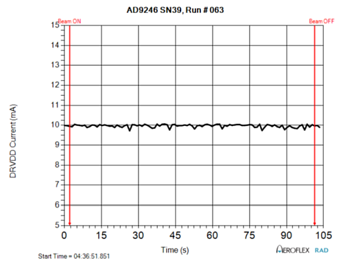 AD9246S DRVDD Power Supply Current During SEL Test Run