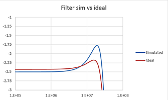 FDA filter stage response vs ideal target.