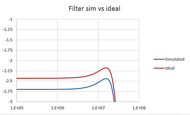 Updated MFB filter design response vs ideal.