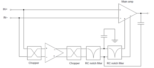 Simplified block diagram of the ON Semiconductor NCS333 zero-drift chopper stabilized amplifier