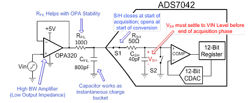 Typical SAR ADC driver circuit and ADC sample-and-hold