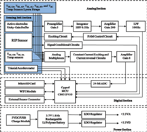 : The schematic diagram of the PDAU a 'physiological data acquisition unit (PDAU) that in turn transmits these data to a remote monitoring center (RMC) for analysis' (Source: ResearchGate)