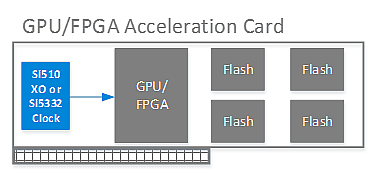 Reference timing for FPGA/GPU acceleration cards