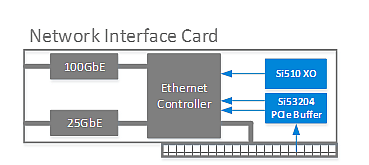 Reference Timing for Network Interface Cards