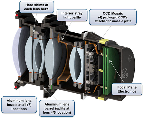 Each of the four cameras can observe a 24o by 24o Field-of-View, with a 100mm effective pupil diameter and a lens assembly composed of seven optical elements, an athermal design, 600nm to 1000nm bandpass filter, and 16.8 Megapixel, low noise and low power, MIT Lincoln Lab CCID-80 detector (Image courtesy of NASA)