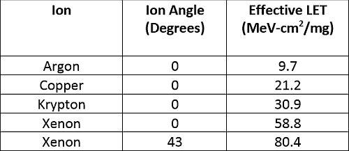Ions and LETs used for AD9246S SET testing