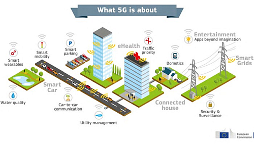 The 5G network is a perfect solution for the smart cities communication infrastructure. (Source: SITO)