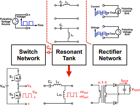 A classic LLC Series Resonant Converter (LLC-SRC) (Image courtesy of Texas Instruments)