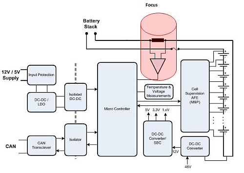 The location of the current sensor in a battery-control system (Image courtesy of Texas Instruments)