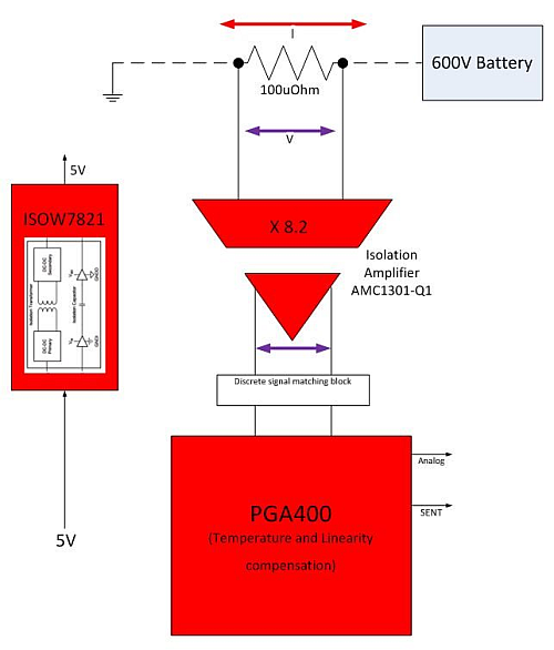 An isolated shunt current-sense measurement system (Image courtesy of Texas Instruments)