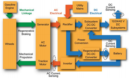 An HEV power system architecture (Image courtesy of Allegro Microsystems)
