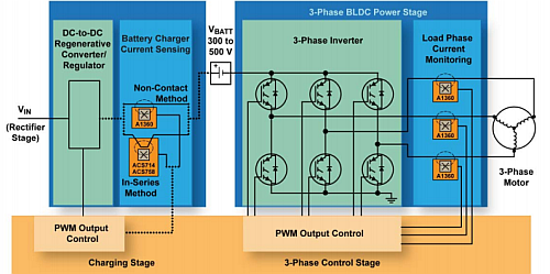 A DC/DC converter is on the left side of this diagram and the Three-phase DC/AC Converter is on the right side. (Image courtesy of Allegro Microsystems)