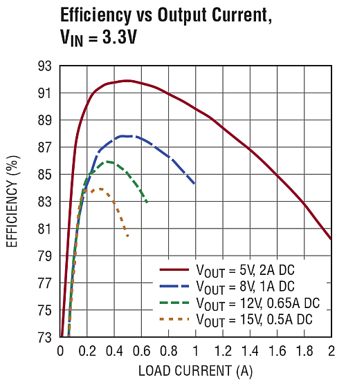 Efficiency vs. Output Current for the LTM4661 from a 3.3V Input to Outputs Ranging from 5V to 15V