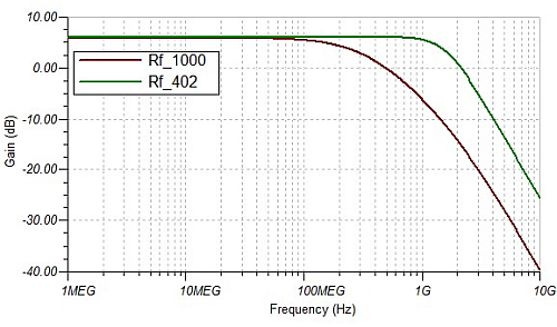 Feedback-resistor impact on bandwidth