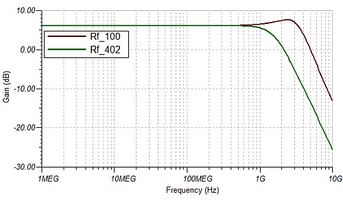 Changing the amplifier's compensation with the feedback resistor