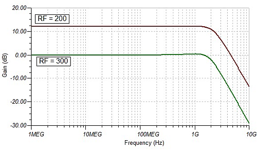 Constant bandwidth with higher gain