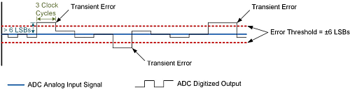 AD9246S SET Error Threshold Mask