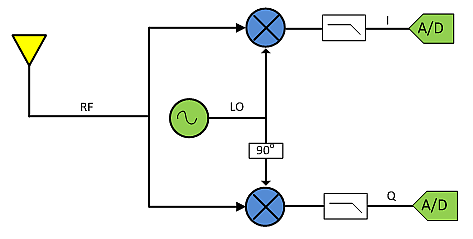 Downconversion with analog-to-digital converters