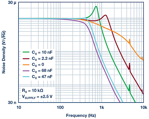 Output noise density of design in Figure 1.