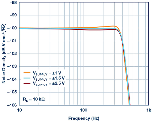 Output noise density for various supply voltages.