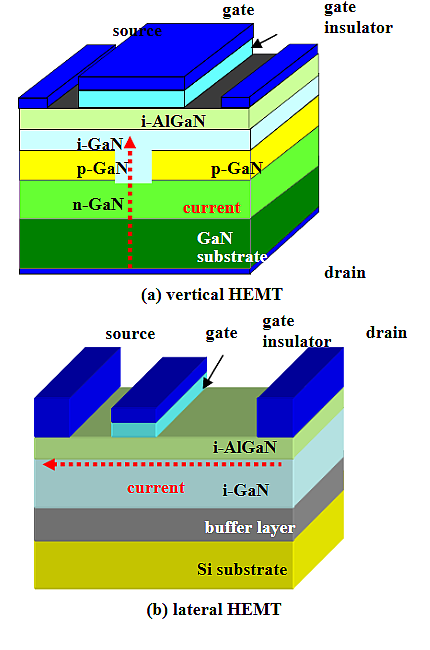 Figure 2: Two different GaN High Electron Mobility Transistors (HEMT) structures (Source: Which are the Future GaN Power Devices for Automotive Applications, Lateral Structures or Vertical Structures? by: Tsutomu Uesugi and Tetsu Kachi)