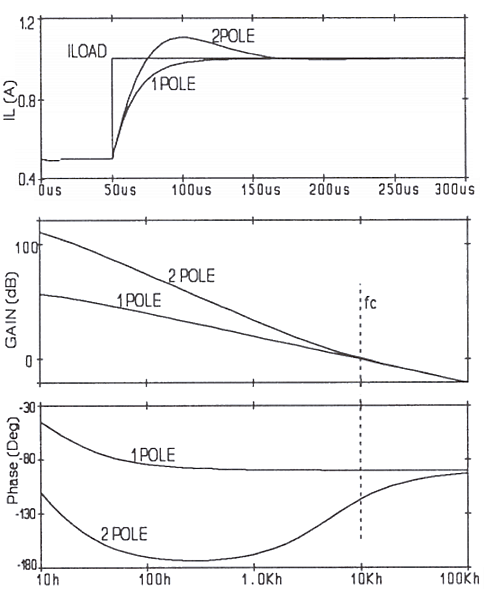Planet Analog - Bode Plots and Compensation Networks - Scott